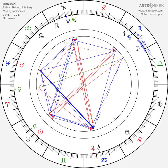 Michael Hádek - Astrology Natal Birth Chart