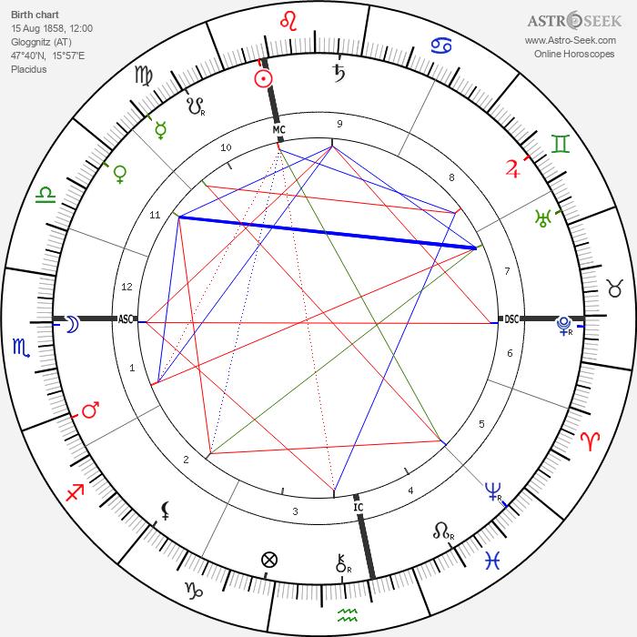 Michael Hainisch - Astrology Natal Birth Chart