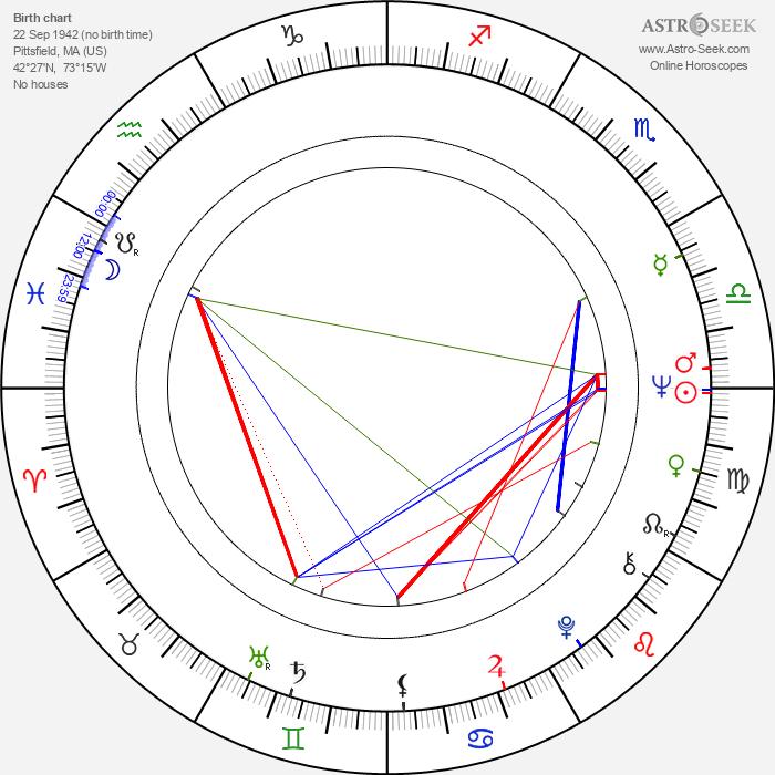 Michael Haley - Astrology Natal Birth Chart