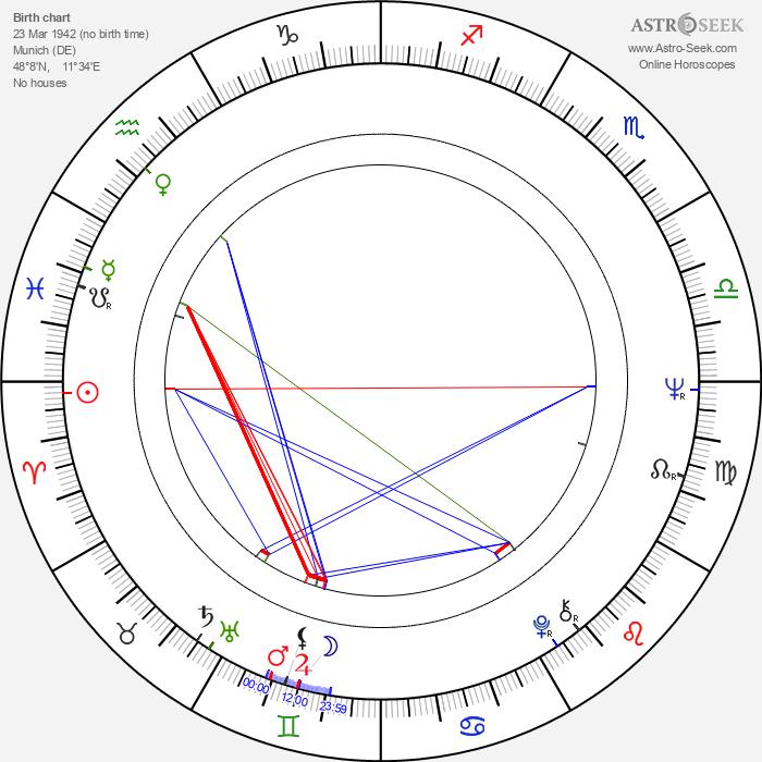 Michael Haneke - Astrology Natal Birth Chart