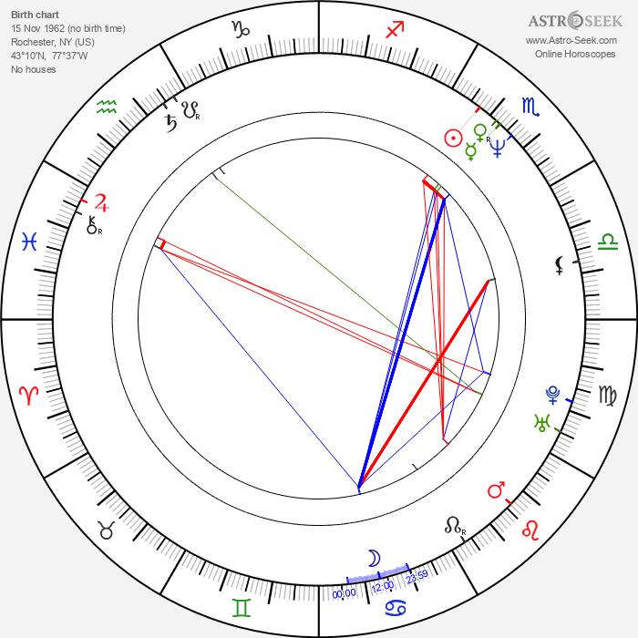 Michael Hartson - Astrology Natal Birth Chart