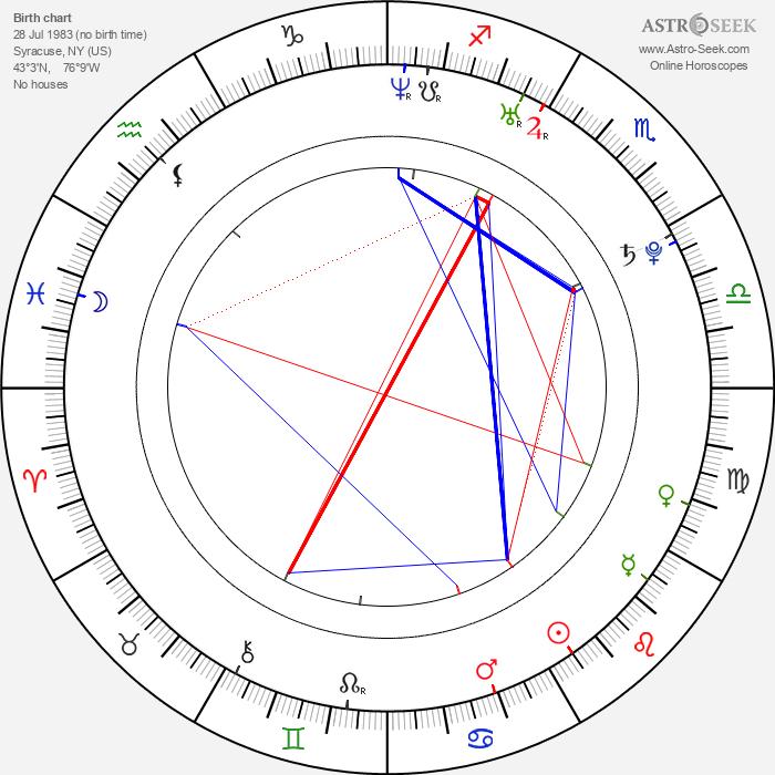 Michael Heidemann - Astrology Natal Birth Chart