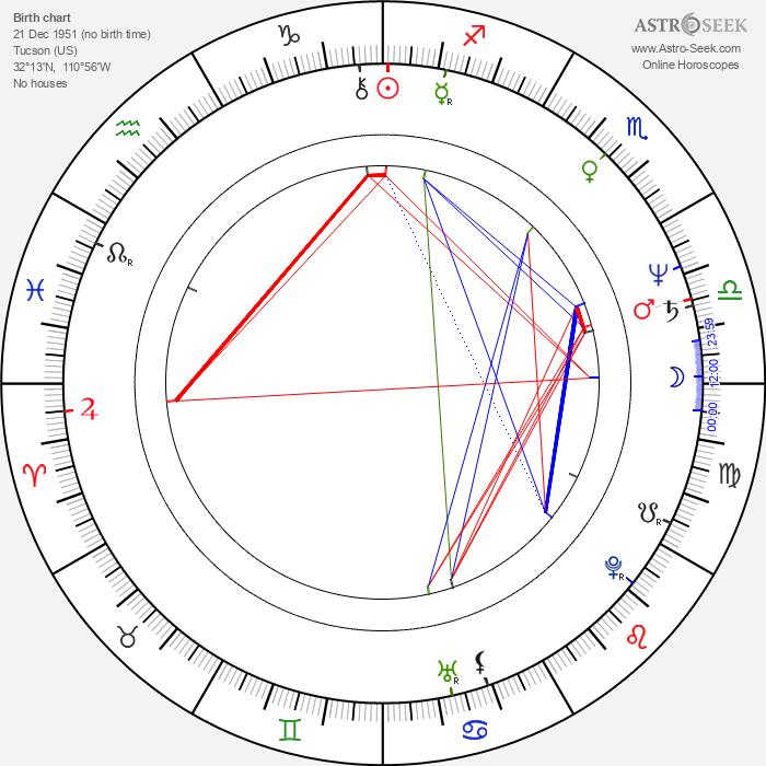 Michael Horse - Astrology Natal Birth Chart