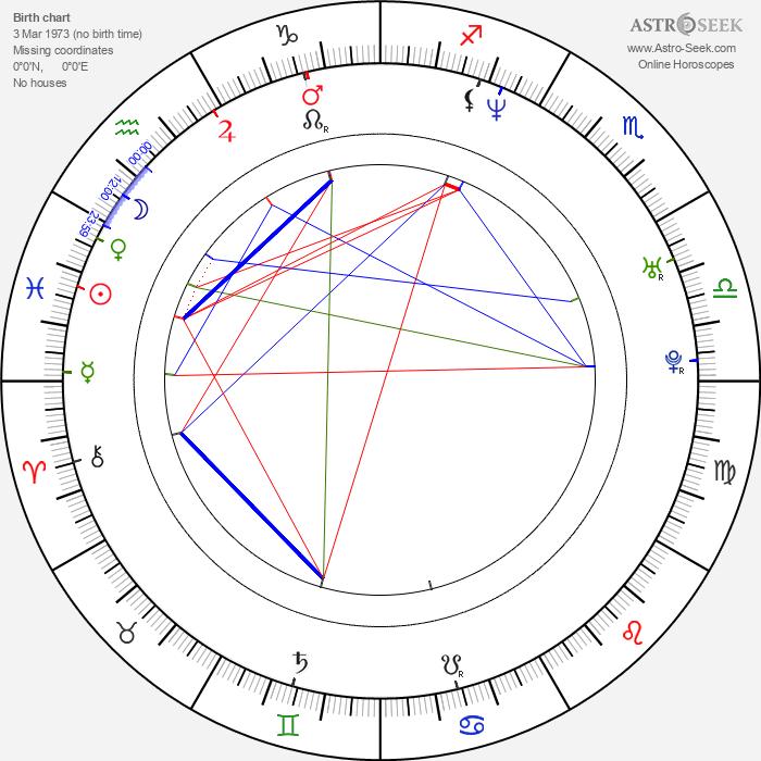 Michael Hurst - Astrology Natal Birth Chart
