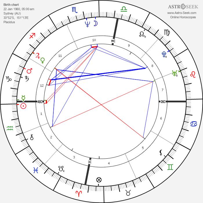 Michael Hutchence - Astrology Natal Birth Chart
