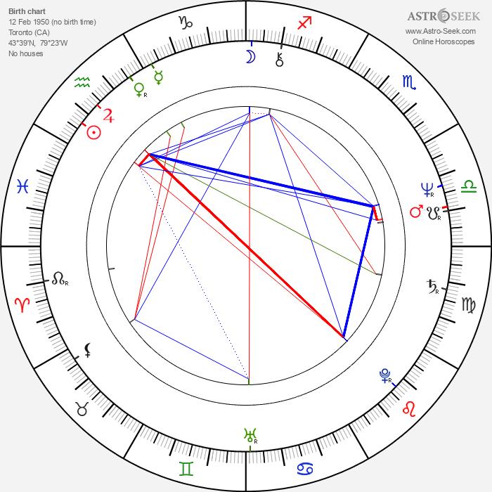 Michael Ironside - Astrology Natal Birth Chart