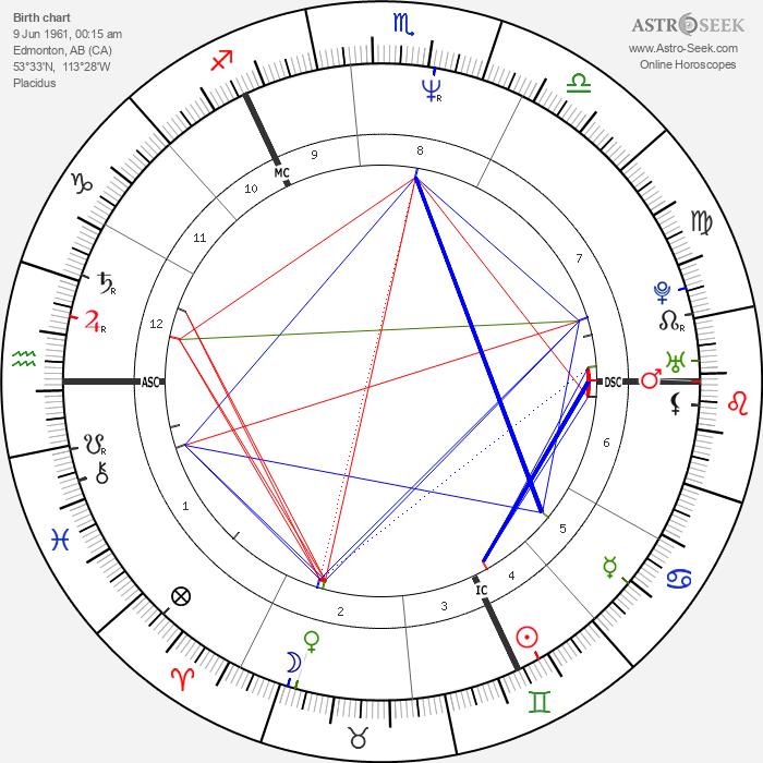 Michael J. Fox - Astrology Natal Birth Chart