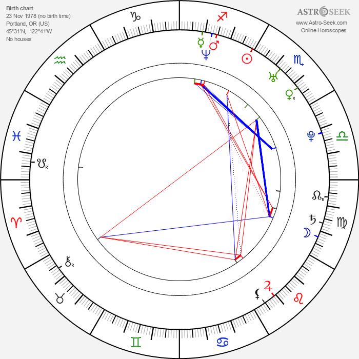 Michael J. Gonzalez - Astrology Natal Birth Chart