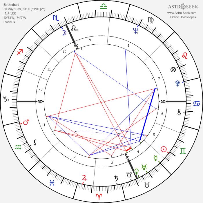 Michael J. Pollard - Astrology Natal Birth Chart