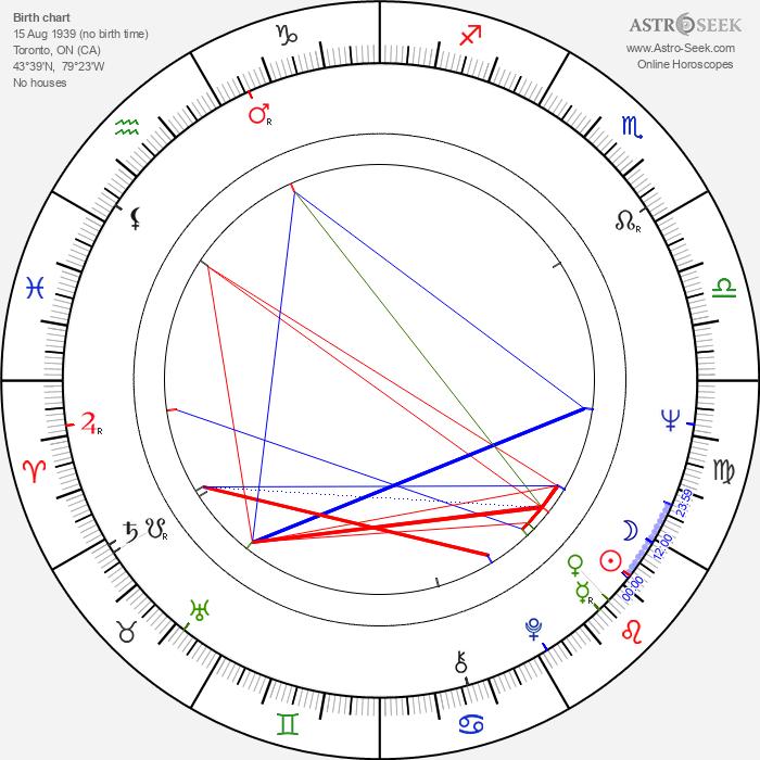 Michael J. Reynolds - Astrology Natal Birth Chart