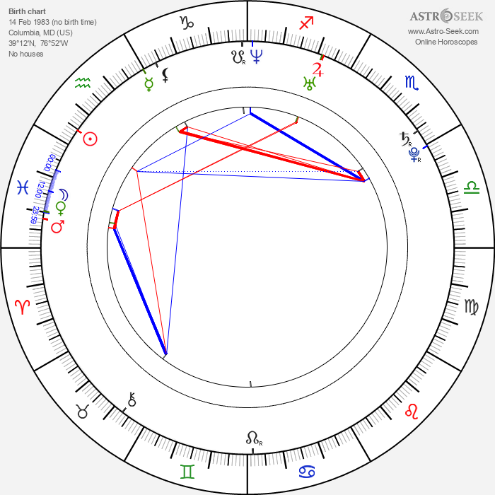 Michael James Levy - Astrology Natal Birth Chart