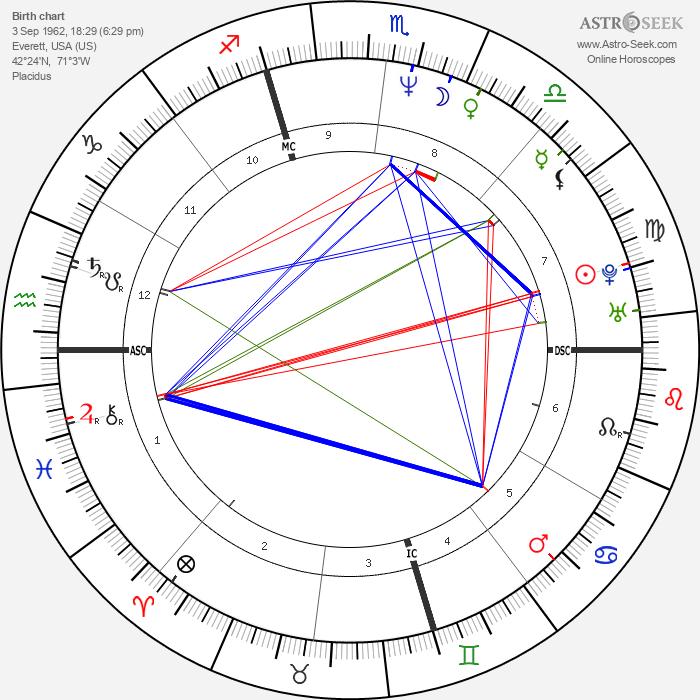 Michael John Bizanowicz - Astrology Natal Birth Chart