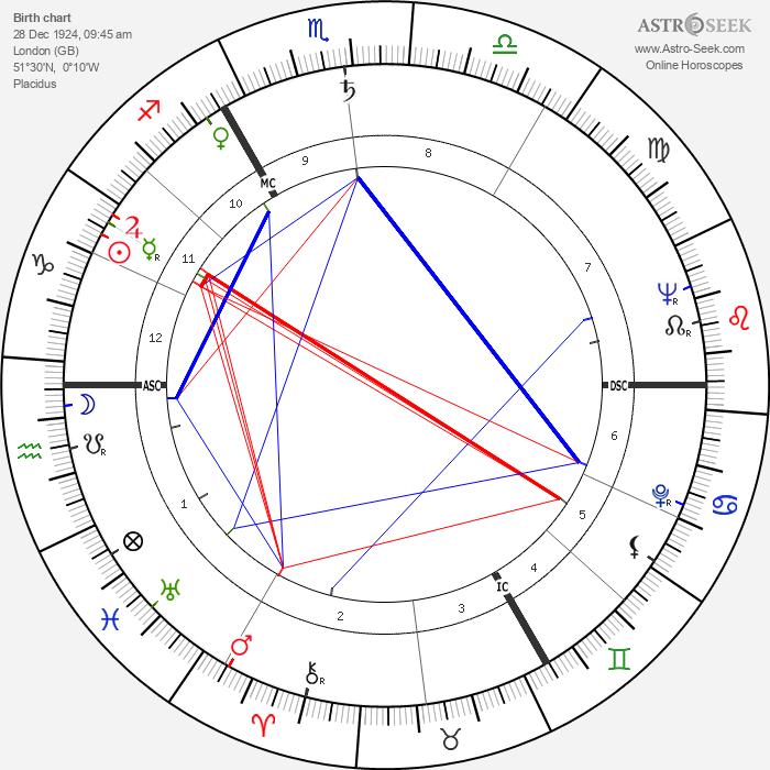 Michael John Gregsten - Astrology Natal Birth Chart