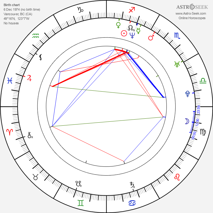 Michael Jonsson - Astrology Natal Birth Chart