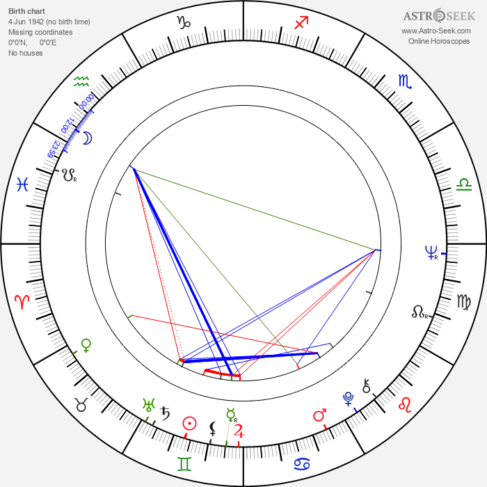 Michael Junášek - Astrology Natal Birth Chart