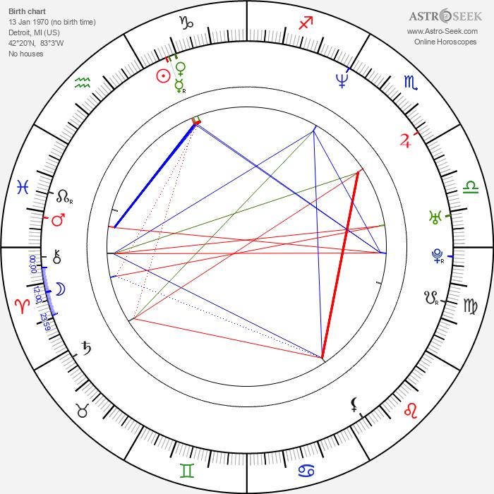 Michael Jung - Astrology Natal Birth Chart