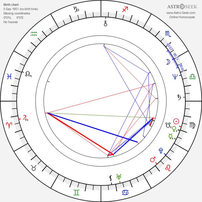 Michael Keaton - Astrology Natal Birth Chart