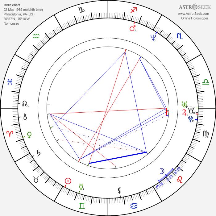 Michael Kelly - Astrology Natal Birth Chart