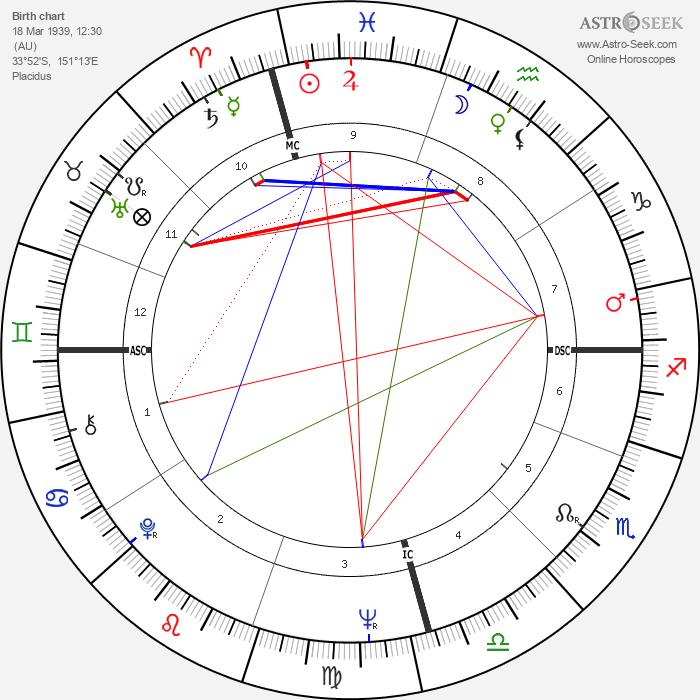 Michael Kirby - Astrology Natal Birth Chart
