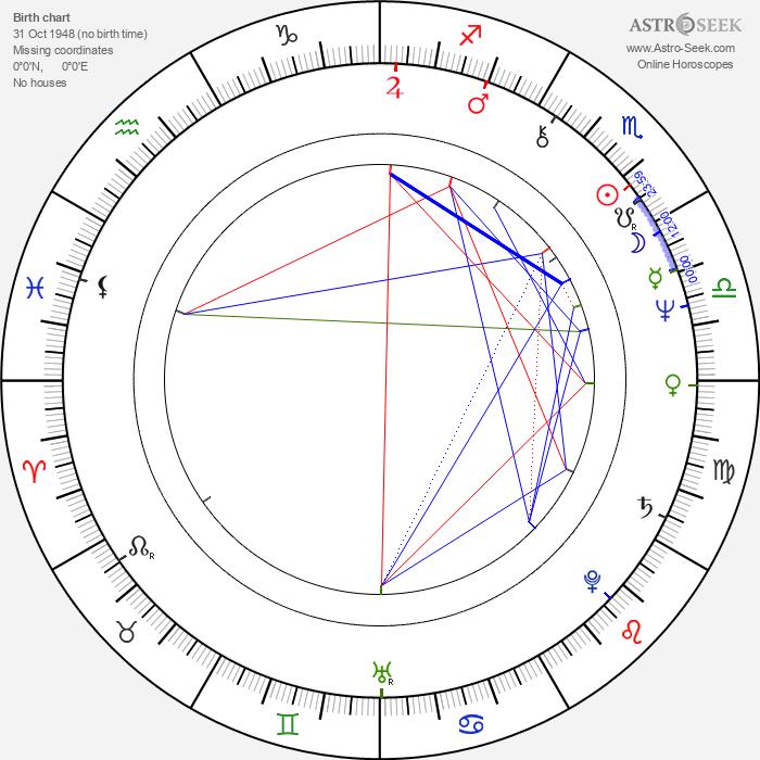 Michael Kitchen - Astrology Natal Birth Chart