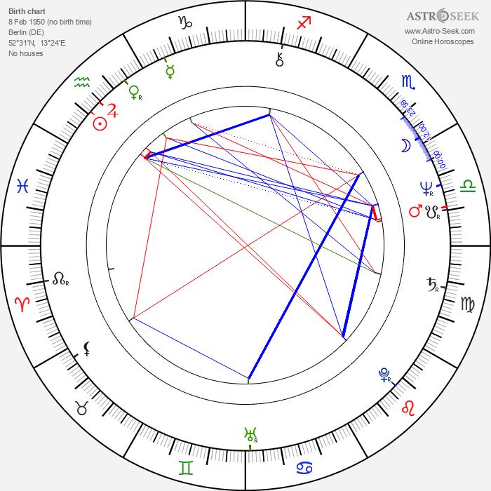 Michael Klobe - Astrology Natal Birth Chart