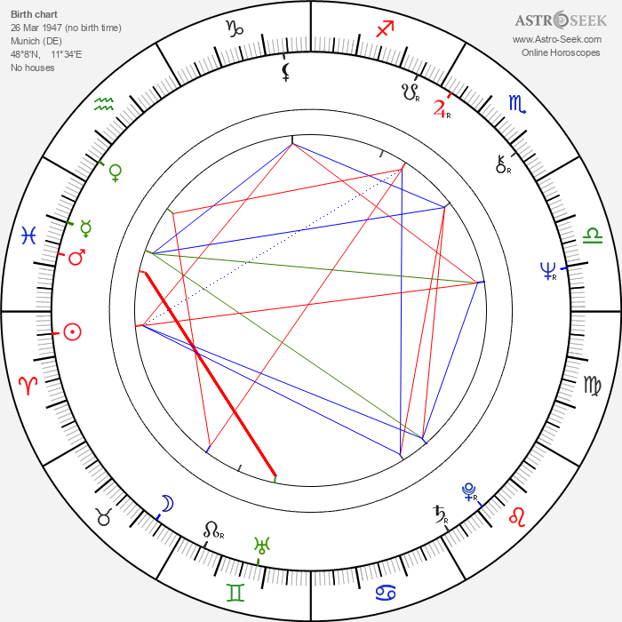 Michael König - Astrology Natal Birth Chart