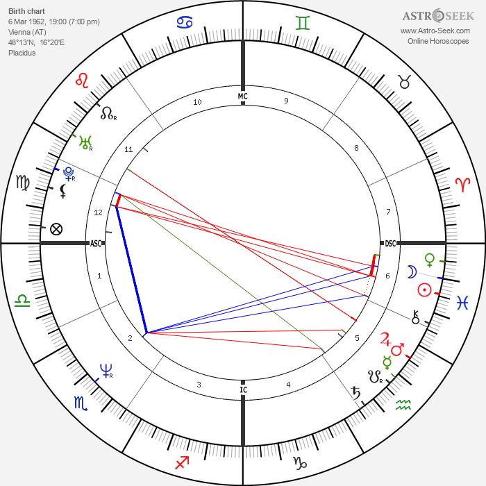 Michael Konsel - Astrology Natal Birth Chart