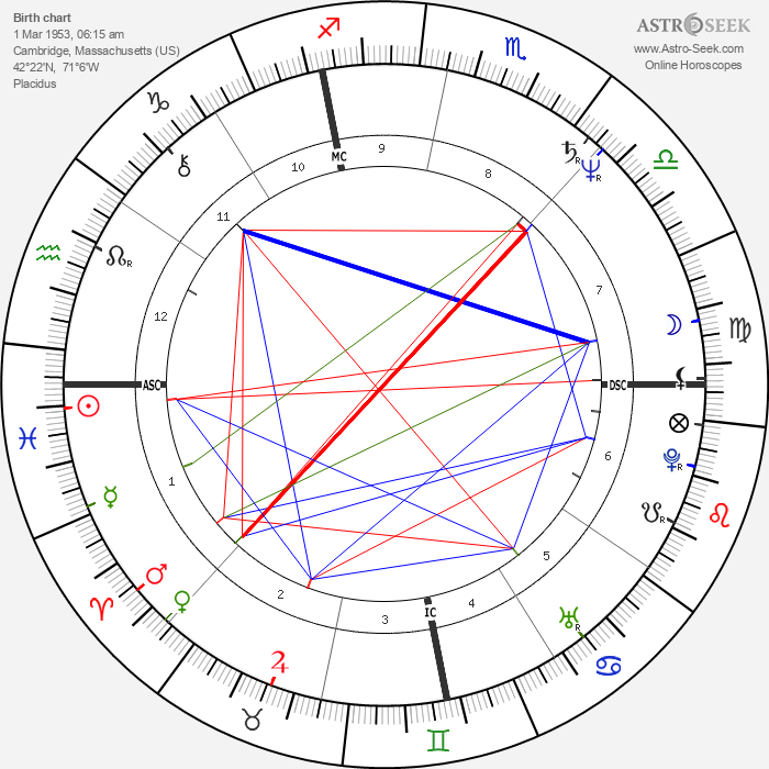 Michael Kropowenski - Astrology Natal Birth Chart