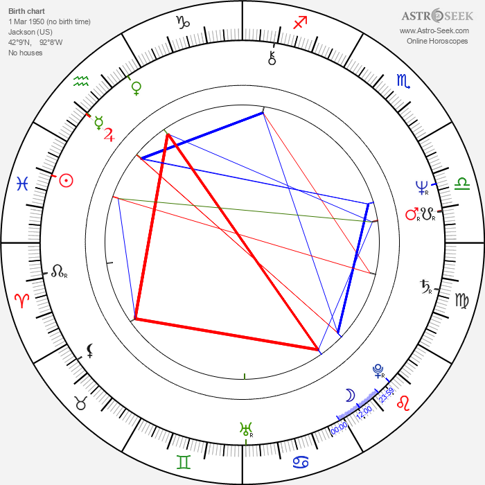 Michael Lange - Astrology Natal Birth Chart