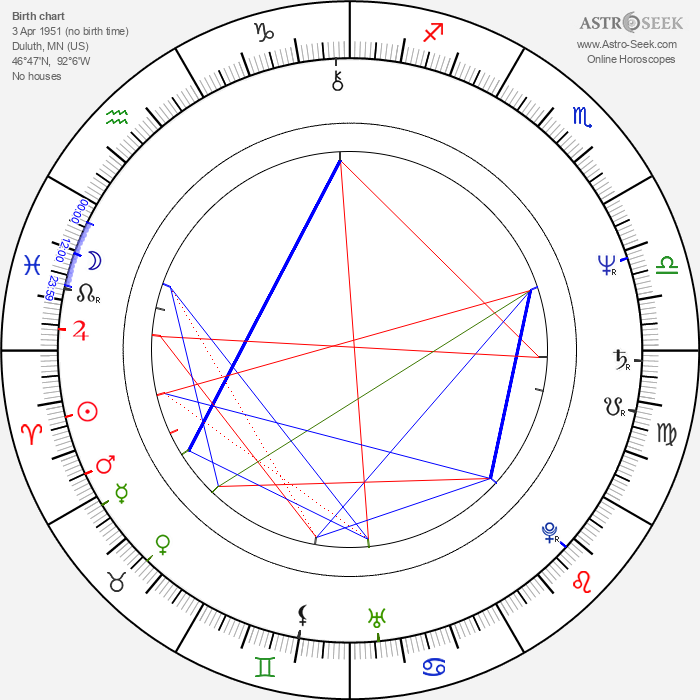 Michael Laskin - Astrology Natal Birth Chart