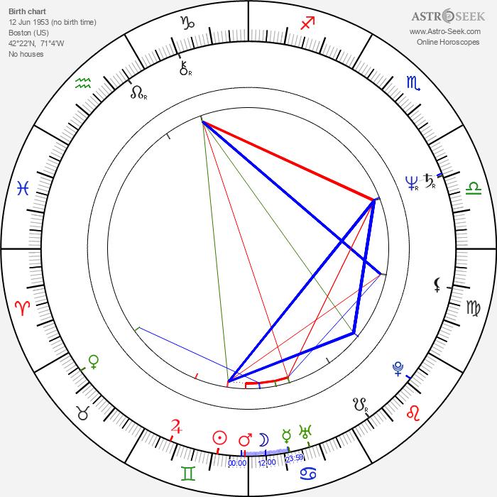 Michael Legge - Astrology Natal Birth Chart