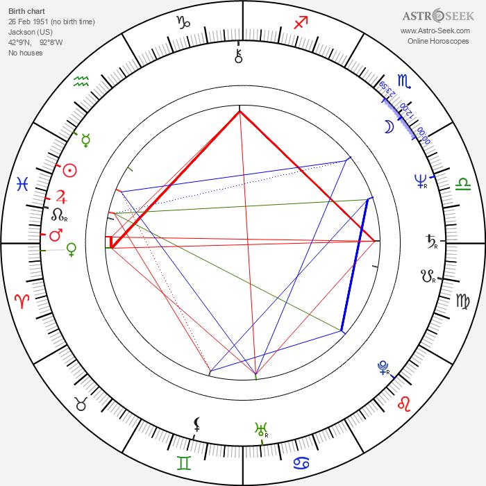 Michael Lemon - Astrology Natal Birth Chart