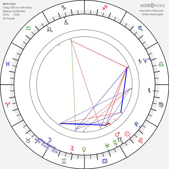 Michael Lerchenberg - Astrology Natal Birth Chart
