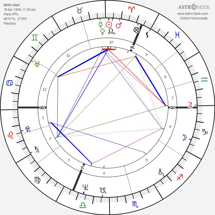 Michael Levinas - Astrology Natal Birth Chart