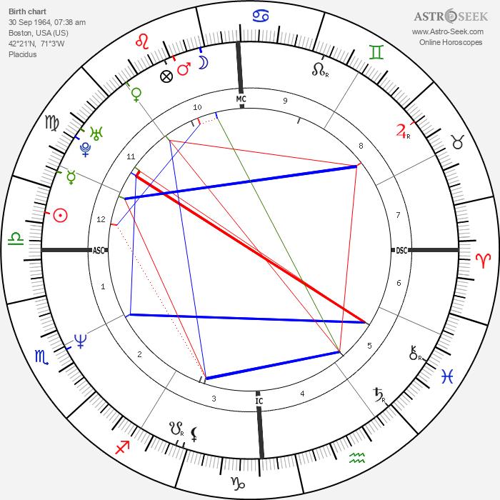 Michael Logan - Astrology Natal Birth Chart