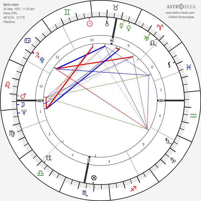 Michael Lonsdale - Astrology Natal Birth Chart