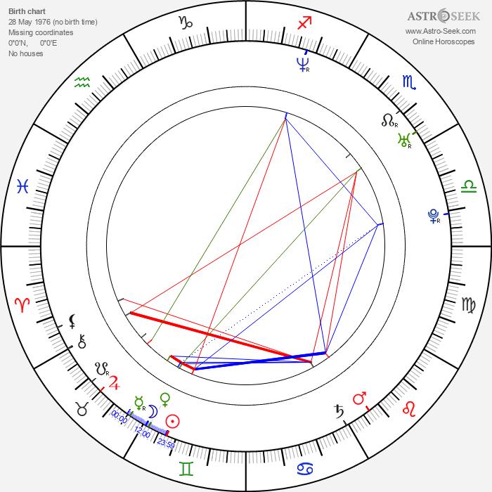 Michael Loris - Astrology Natal Birth Chart
