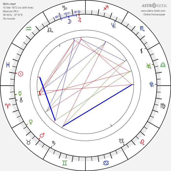 Michael Lucas - Astrology Natal Birth Chart