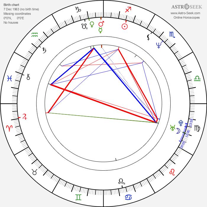 Michael Luceri - Astrology Natal Birth Chart