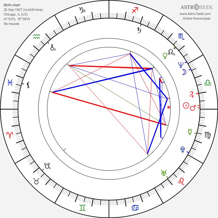 Michael Madsen - Astrology Natal Birth Chart