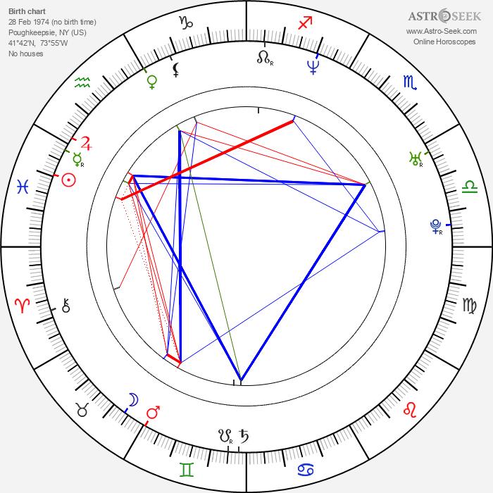 Michael Manasseri - Astrology Natal Birth Chart