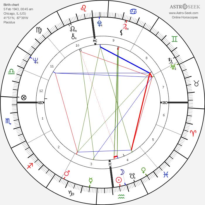 Michael Mann - Astrology Natal Birth Chart