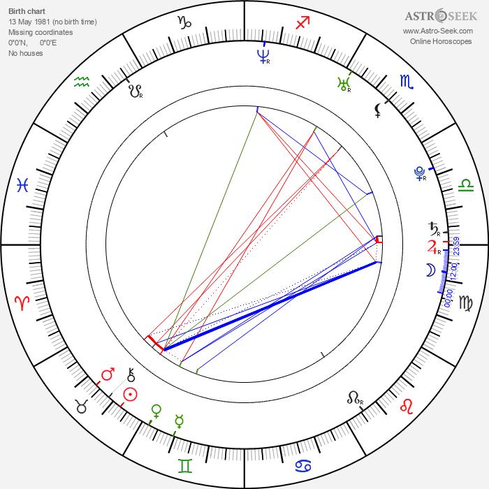 Michael Mantenuto - Astrology Natal Birth Chart