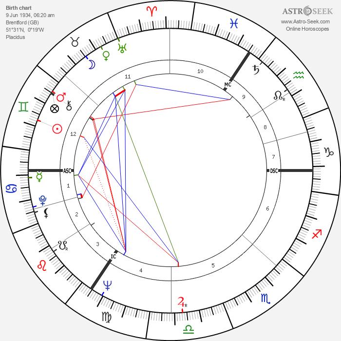 Michael Mates - Astrology Natal Birth Chart
