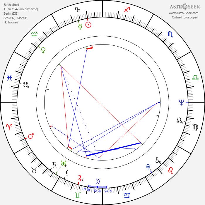 Michael Maurer - Astrology Natal Birth Chart
