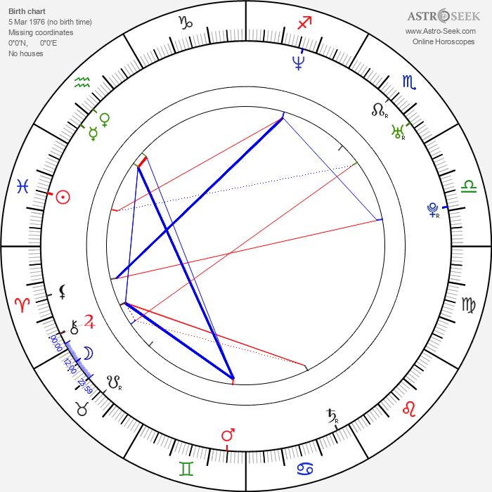 Michael McCann - Astrology Natal Birth Chart