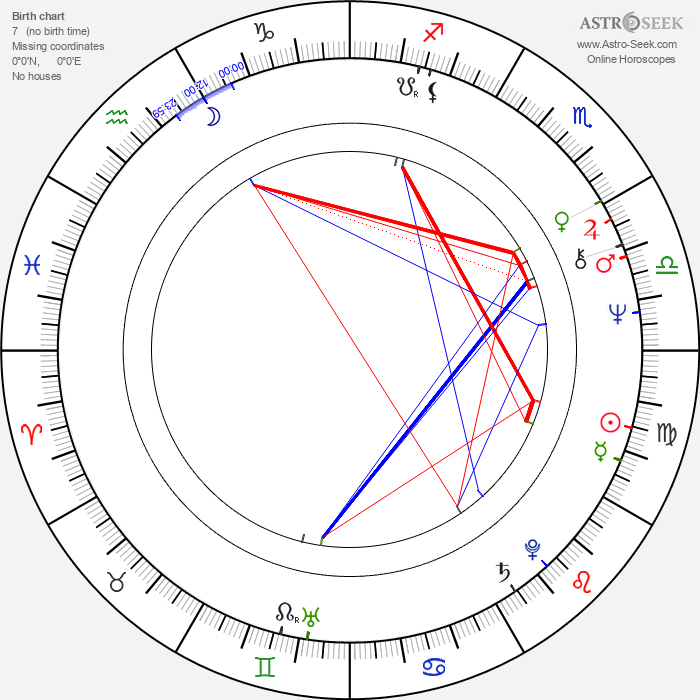 Michael McCarty - Astrology Natal Birth Chart