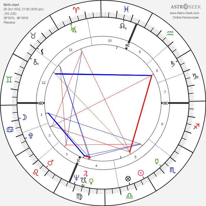 Michael McClure - Astrology Natal Birth Chart