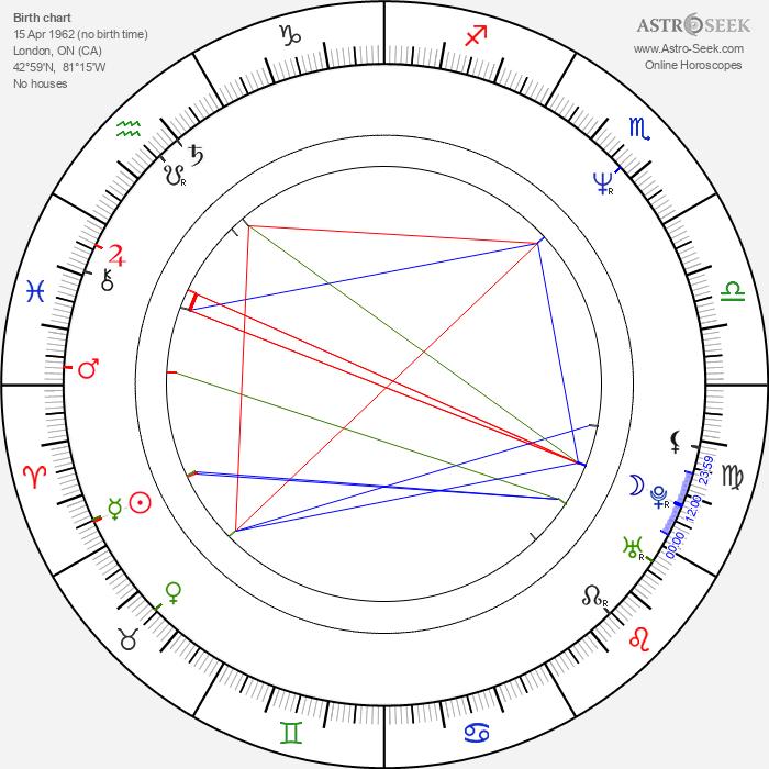 Michael McManus - Astrology Natal Birth Chart
