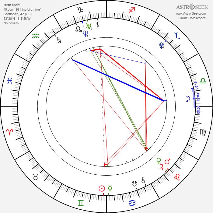 Michael McShae - Astrology Natal Birth Chart